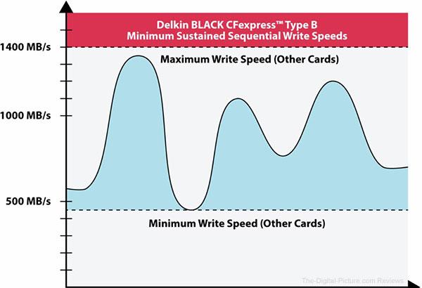 Delkin BLACK CFexpressカードパフォーマンス