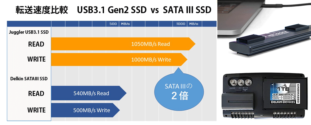 USB3.1 Type-C vs SATA III 速度比較