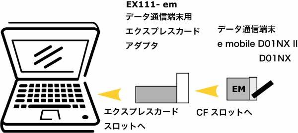 データ通信端末用エクスプレスカードアダプタ 接続図