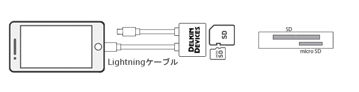 iPhone用SD/microSD 2スロット SDカードリーダ