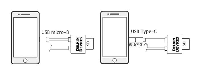 androidスマホ・タブレット用SD/microSD 2スロット SDカードリーダ